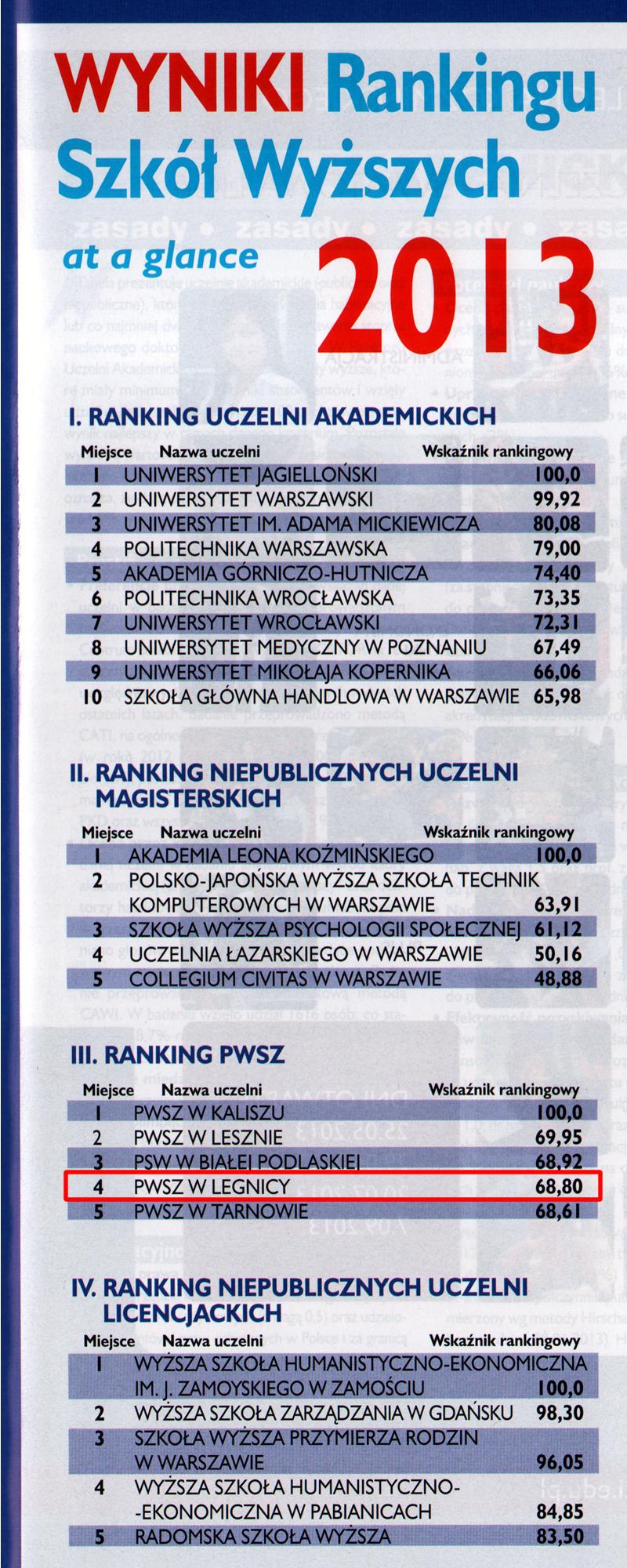 PWSZ im. Witelona w Legnicy w rankingu Perspektyw  2013